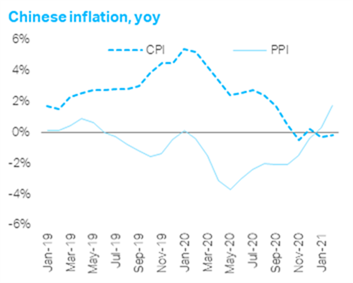CHinese inflation yoy