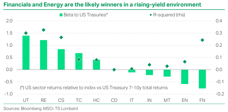 Financials and Energy are the likely winners in a rising-yield environment