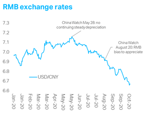 RMB Exchage Rate