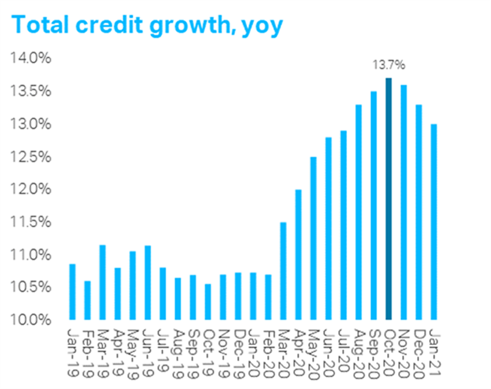 Total credit growth